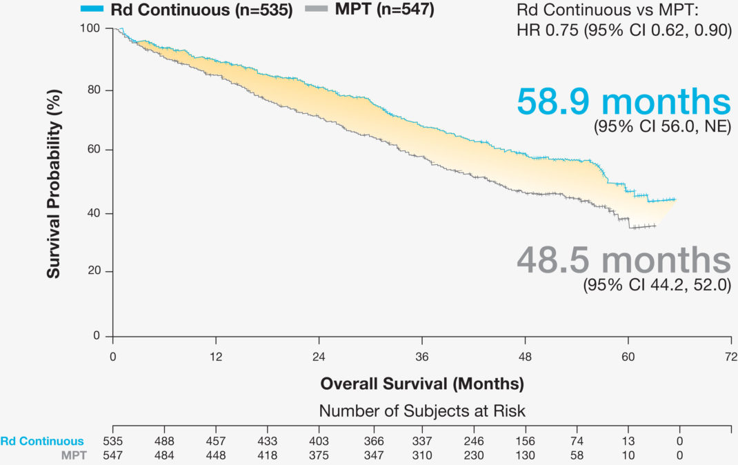 REVLIMID® + dexamethasone Efficacy Data