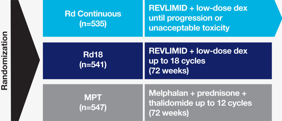 REVLIMID® + dexamethasone FIRST Trial