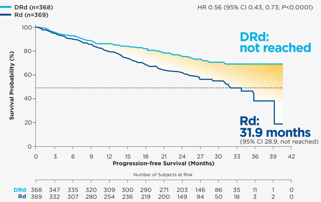 REVLIMID® + dexamethasone + daratumumab Median Progression-Free Survival
