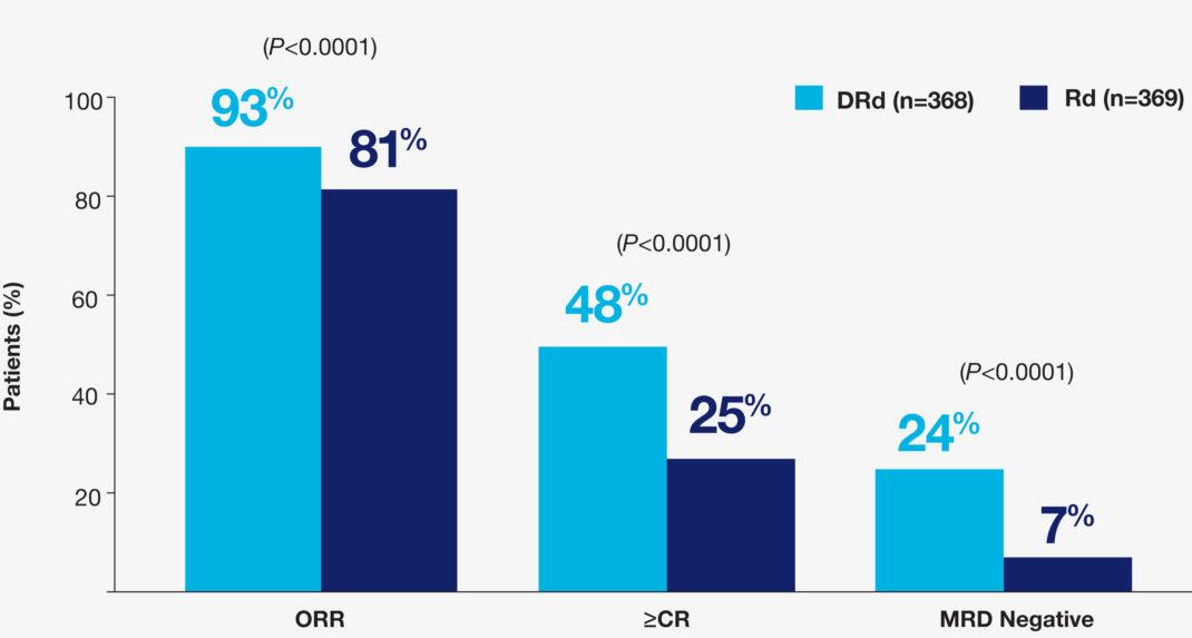 REVLIMID® + dexamethasone + daratumumab Response Rate