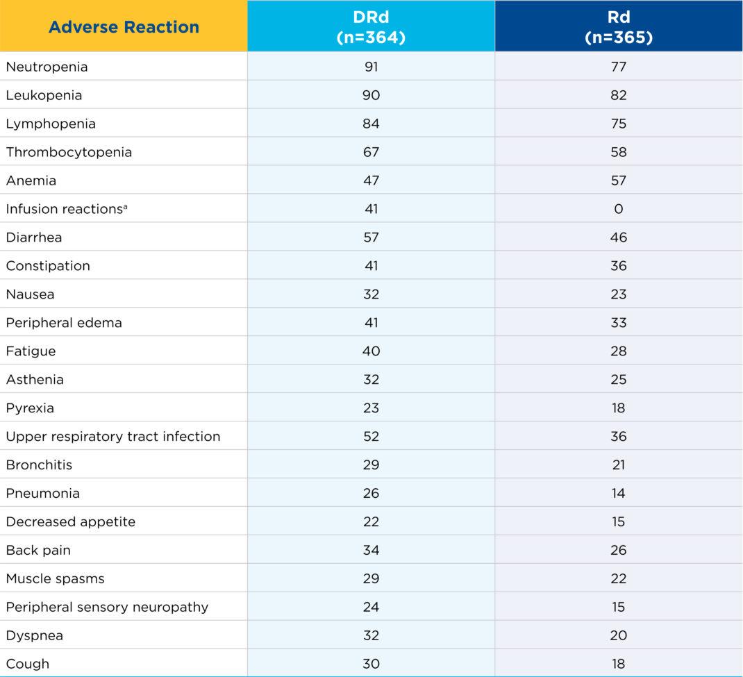 REVLIMID® + dexamethasone + daratumumab Safety Data
