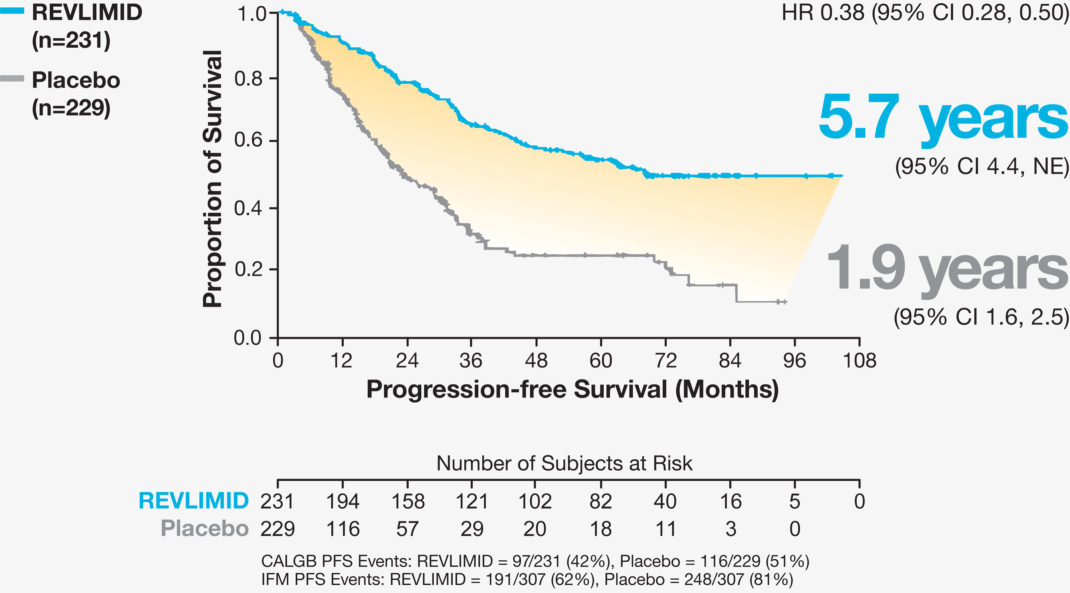 REVLIMID® Maintenance Therapy Median Progression Free Survival