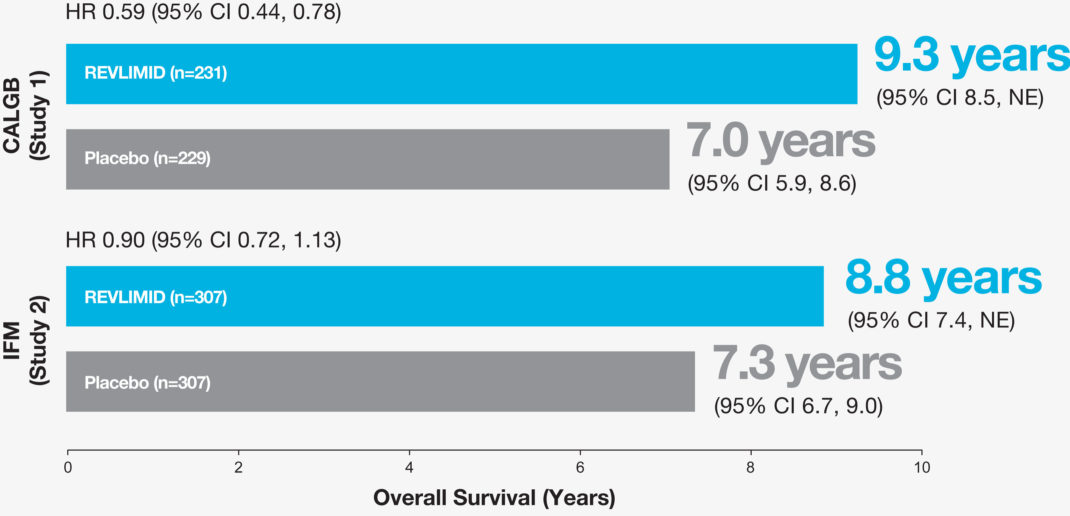 REVLIMID® Maintenance Therapy Median Overall Survival