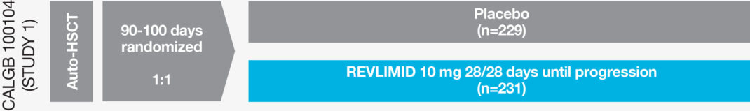REVLIMID® Maintenance Therapy Trial Design