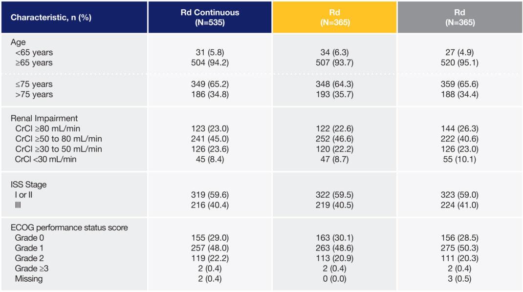 REVLIMID® + dexamethasone Baseline Characteristics