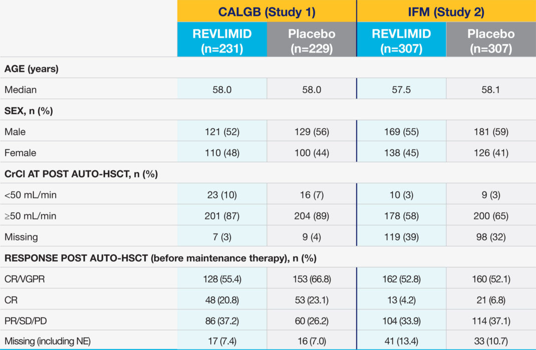 REVLIMID® Maintenance Therapy Baseline Characteristics