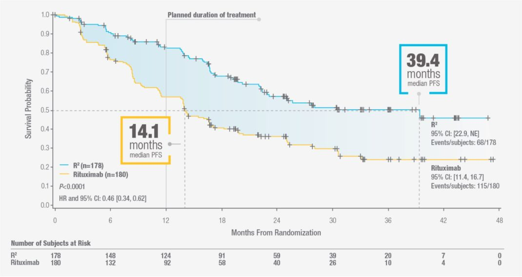 Learn about REVLIMID® (lenalidomide) and rituximab