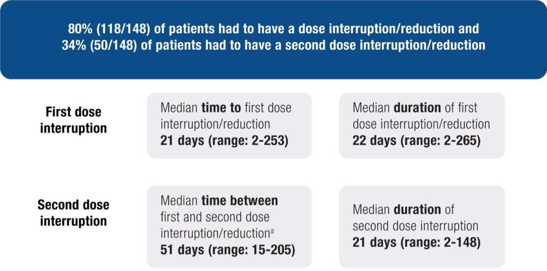 Median Time and Duration to First and Second Dose Interruption/ Reduction