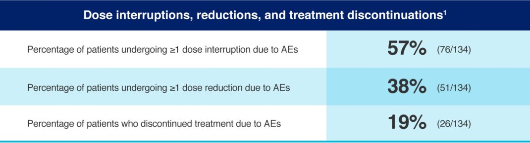 REVLIMID Dose Modifications Data