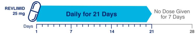 REVLIMID® Dosing Schedule