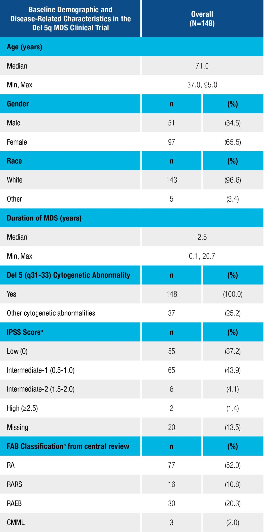 Baseline Demographic and Disease-Related Characteristics in the Del 5q MDS Clinical Trial – Overall (N=148)