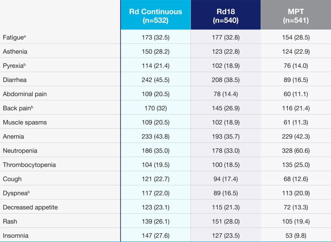 REVLIMID® + dexamethasone Safety Data