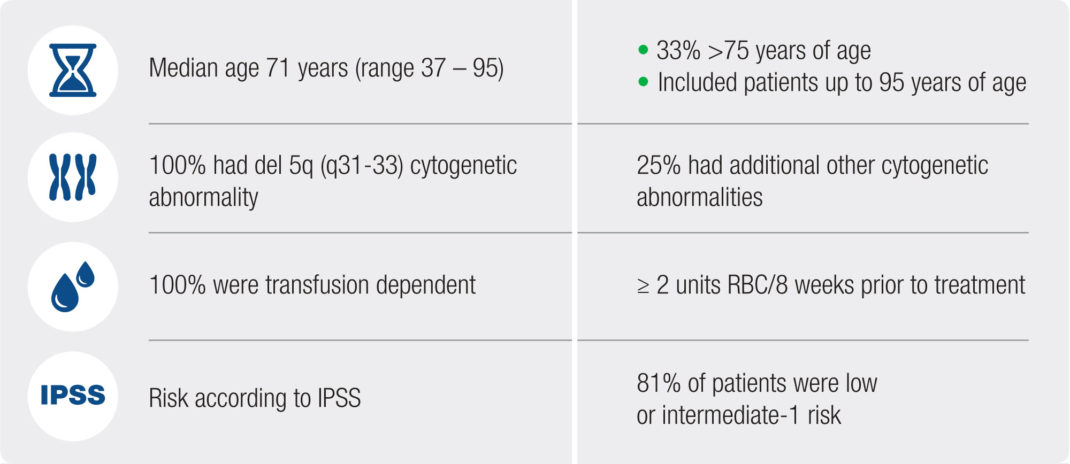 Select Baseline Characteristics of del 5q Myelodysplastic Syndromes (MDS) Clinical Trial
