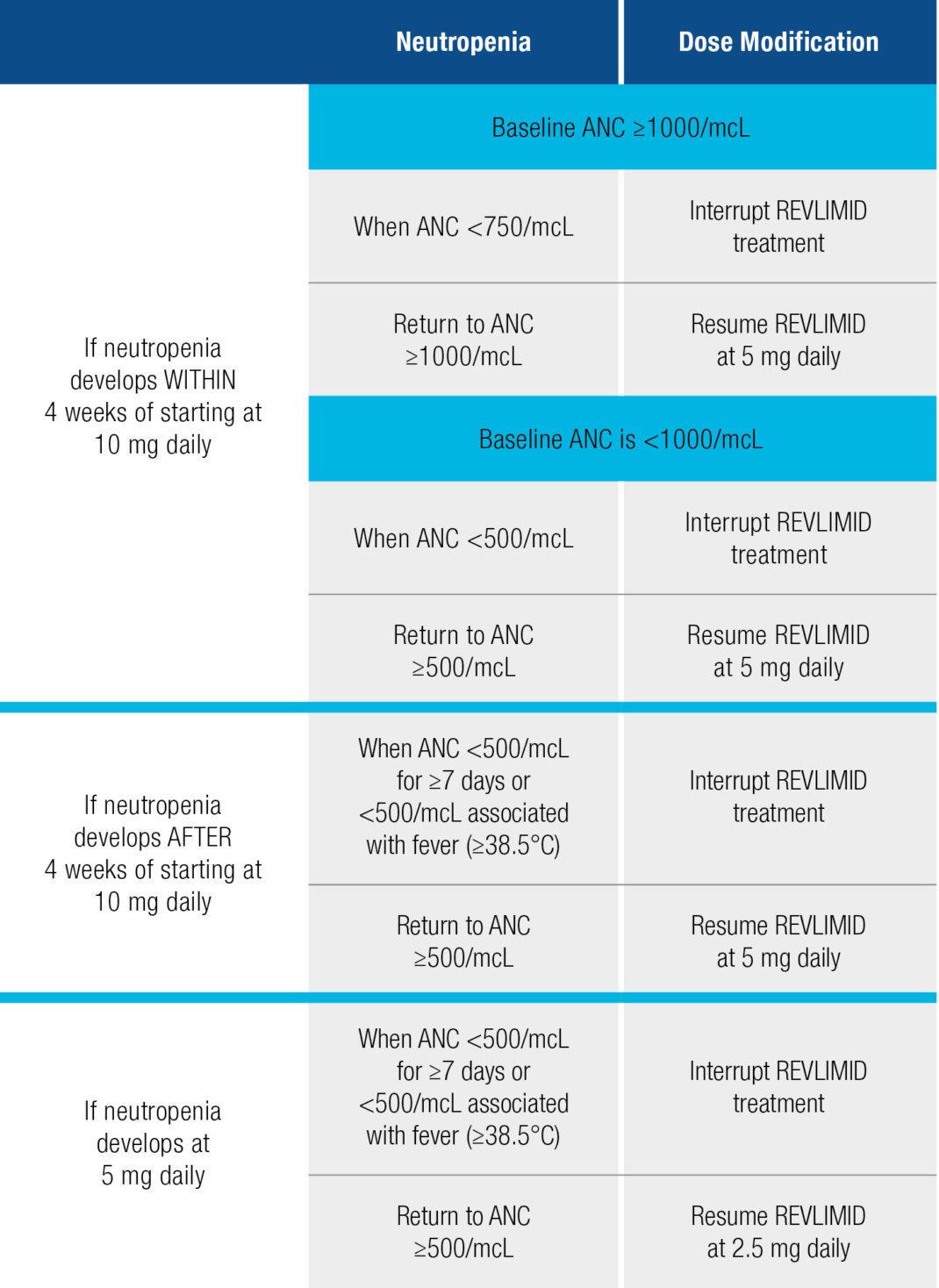 Dose Modifications for Hematologic Toxicities (Neutropenia)