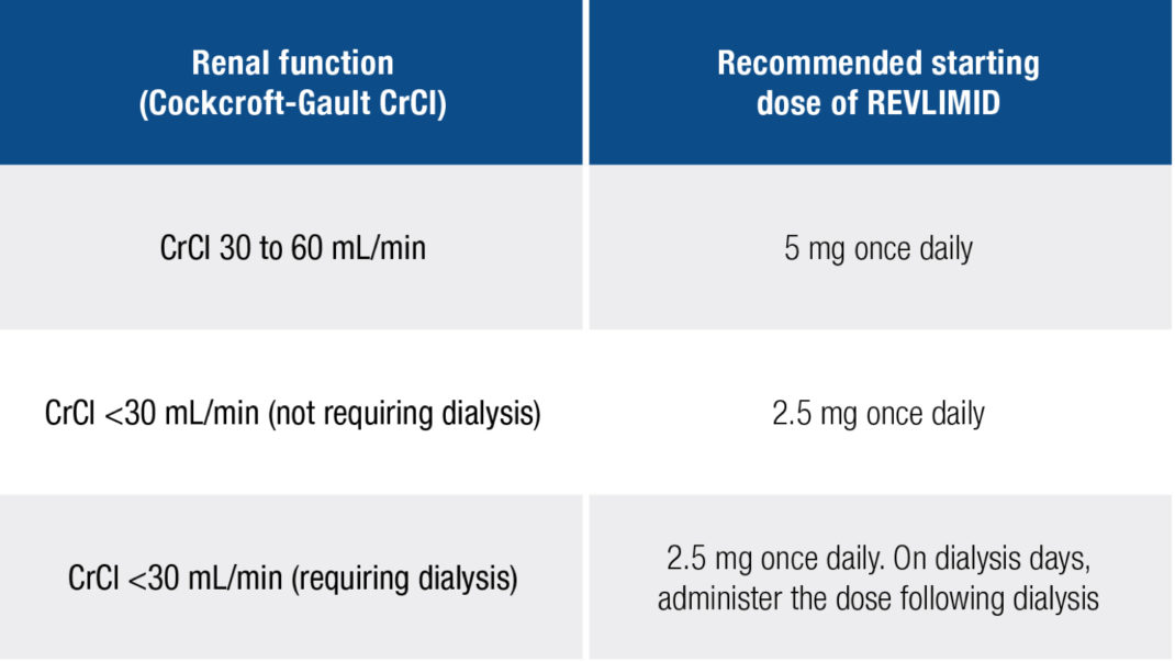 Dose Modifications Based on Levels of Renal Function