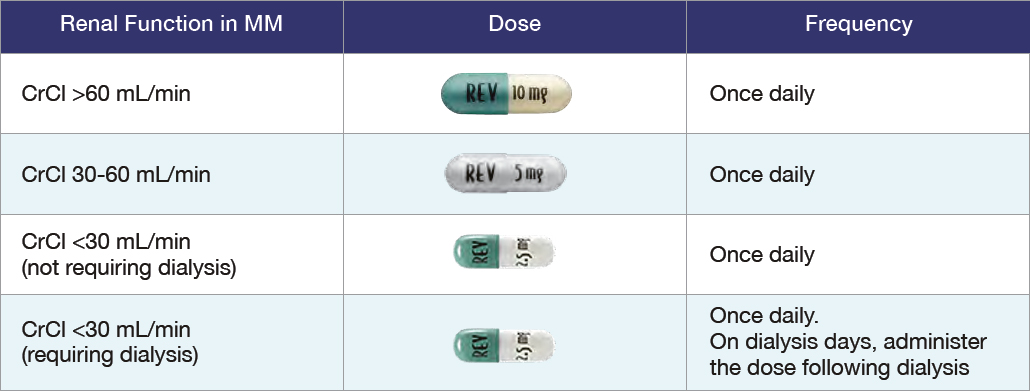 REVLIMID® Maintenance Therapy Dose Modifications Chart